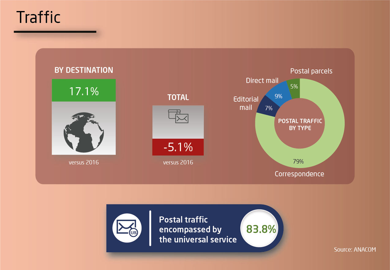 Infographic of postal services - Traffic