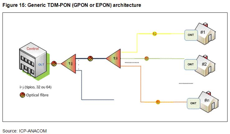Anacom Ftth B P Networks