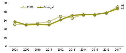 According to the survey conducted by the EC at the start of 2017, the percentage of Internet users making voice or video calls using the Internet in Portugal was 44%, 5 percentage points (p.p.) more than the previous year.