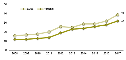 If the total number of individuals is considered, and not only Internet users, the penetration in Portugal would be 32%, 7 p.p. less than the EU28 average (this is the greatest difference recorded since 2012).